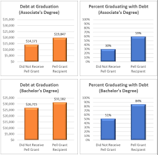 Average Student Loan Debt At Graduation