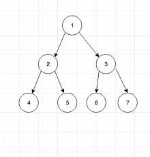 Tree Data Structure Tutorial 8 Heaps Prodevelopertutorial Com
