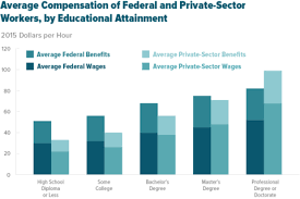 2018 Federal Civilian Pay Chart Comparing The Compensation Of Federal And Private Sector