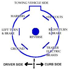 standard seven way plug wiring diagram ford truck enthusiasts forums ford trailer plug wiring diagram at Ford 7 Pin Wiring Diagram