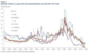 History Of Fed Interest Rates Chart The Neutral Rate Of Interest Dallasfed Org