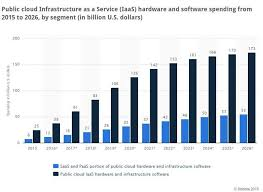 Chart On Cloud Computing Popular Cloud Computing Trends That Will Advance Into 2017