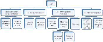 Назначение эволюция и классификация операционных систем Реферат Общая схема классификации ОС представлена на Рисунке 1