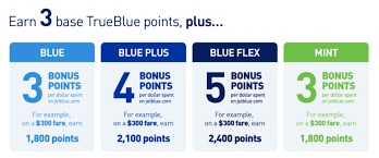 Jetblue Mileage Chart Jetblue Airlines Trueblue Frequent Flyer Program Full