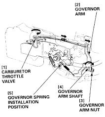 Honda gc160 parts diagram honda gcv160 mower hunting outdoorking rh diagramchartwiki honda gc160 carburetor linkage
