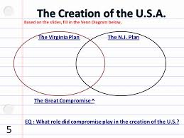Venn Diagram Virginia Plan And New Jersey Plan Define The Following Vocabulary Words In Your Warm Up