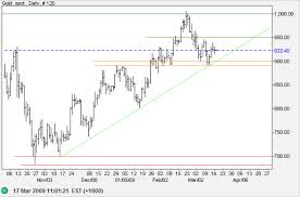 Incredible Charts Gold Divergence Poses A Question