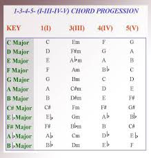 3 Chord Progression Chart Chord Piano Lessons Playing The 1 3 4 5 Chord Progression