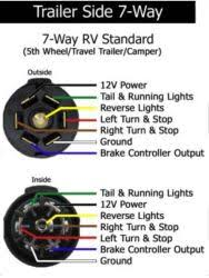 7 way trailer & rv plug diagram aj's truck & trailer center 7 Rv Wiring Diagram re wiring 7 way rv style trailer side wiring connector etrailer, wiring rv 7 plug wiring diagram