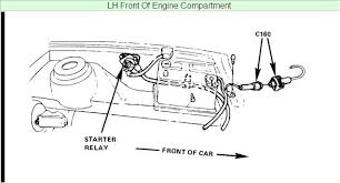 awesome starter solenoid wiring diagram and starter solenoid wiring wiring diagram 97 2000 polaris sportsman image · idea