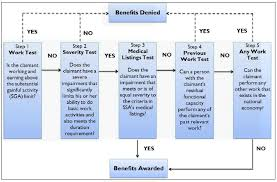 Ssas Five Step Sequential Evaluation Process For Ssi And Ssdi