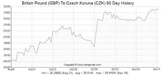 305 Gbp British Pound Gbp To Czech Koruna Czk Currency