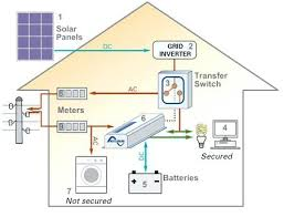 building wiring diagram 3 phase house wiring diagram book of house wiring diagram symbols pdf building wiring diagram home wiring diagram solar system pics about space wire data schema solar heating building wiring diagram