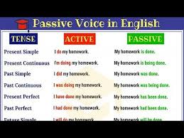 Passive Voice In English Active And Passive Voice Rules And