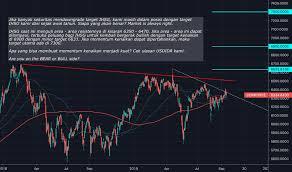 Dollar To Rupiah Chart Usd Idr Chart U S Dollar Indonesian Rupiah Rate