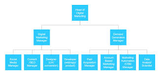 Digital Team Org Chart Netrocon Blog