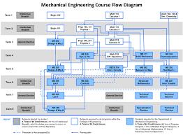 Organized Cpp Mechanical Engineering Flowchart Lsu