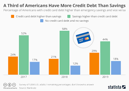 Chart One Third Of Americans Have More Credit Debt Than