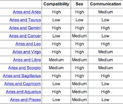 Aries Love Chart Compatibility 1eyejack Aries Compatibility Chart Aries