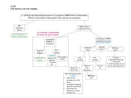 Ucc Article 2 Flow Chart Ucc Article Ii Sales Battle Of The Forms Flowchart