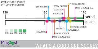 Gre Score Range Whats A Good Gre Score Magoosh Gre Blog