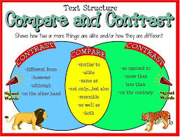 best compare and contrast images reading skills nf text structure poster compare contrast sequence and many other fabulous posters charts for students to use as a tool in the classroom