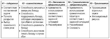 Анализ результатов выполнения экзаменационной работы по nbsp  Критерии оценивания заданий устной части ЕГЭ 2008 г