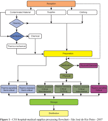 Cssd Workflow Chart Cost Management The Implementation Of The Activity Based