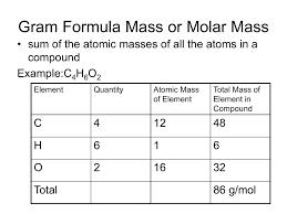 Gram Formula Mass Or Molar Mass