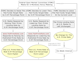 Us Prime Interest Rate Chart U S Prime Rate Flow Chart
