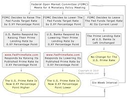 U S Prime Rate Flow Chart