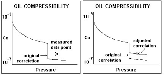 compressibility factor graph. oil formation volume factor (bo) compressibility graph