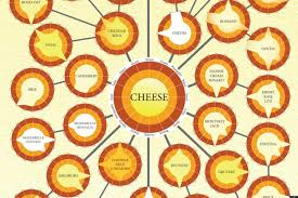 Cheese Flavor Chart Related Keywords Suggestions For Types Of Cheese Chart