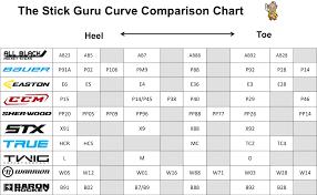 Hockey Curve Chart Trade Setups That Work