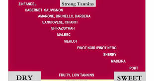 Sweet To Dry Red Wine Chart Vine Olive Wine Blog Wine Chart Red White Dry Sweet