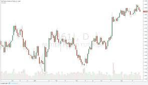 Free Futures Trading Charts Qatar Binary Options Live