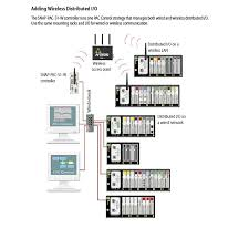 opto22 system overview monitoring control adding wireless dsitributed i o