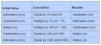 Metric Units Chart Metric System Measurement Basic Units In Si System