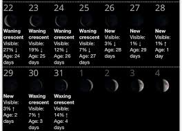 January Moon Phases 2017 Petite Girls Guide