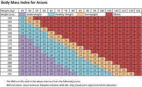 Asian Ideal Height Weight Chart 71 Prototypical Ideal Weight Chart Singapore