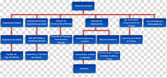 Google Charts Transparent Background Organizational Chart Empresa Organizational Structure