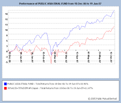 Mutual Fund Price Charts Public Mutual Fund Performance Chart And Calculation