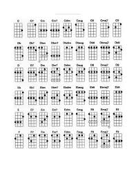 C Ukulele Chord Chart Chord Chart C Yep This Is Ukester Browns Place Chart