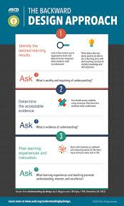 12 Best Understanding By Design Images On Pinterest Curriculum