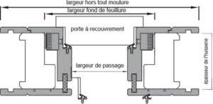 Intro Portes Interieur Types Pose Porte Battante Cadre Renovation Remat [%P]