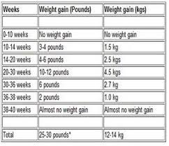 Weight Chart During Pregnancy In Kg Pin On Baby Kids