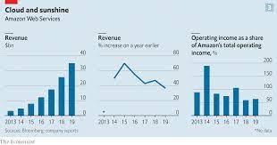 Will Amazon Stock Split 2021
