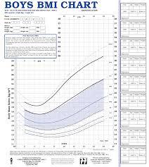 Bmi Chart Child Uk90 Bmi Identification Charts Health For All Children