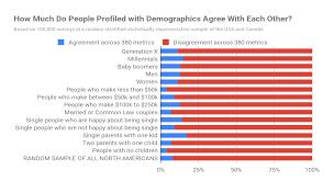 Understanding Valuegraphics Vs Demographics With David Allison