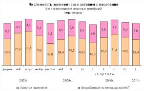 Найден Курсовая российский рынок труда и безработица Курсовая российский рынок труда и безработица в деталях